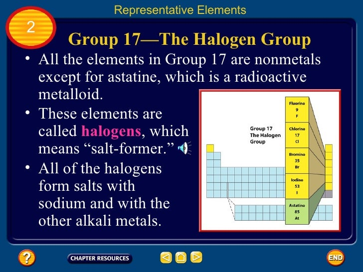 Group 17 on periodic table for Ptable interactive