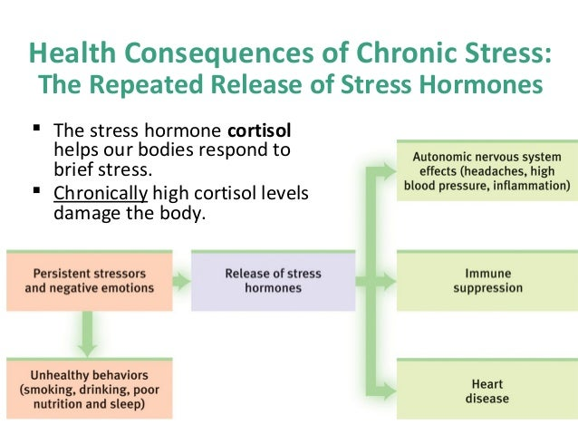 identifying the effects of stress on physical illness Emotional and psychological trauma can be caused by: one-time events, such as an accident, injury, natural disaster, or violent attack ongoing, relentless stress, such as living in a.