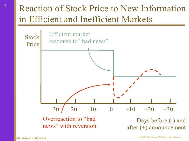 does the stock market overreact A number of recent studies have attempted to find out whether investors overreact we argue that, in many of these studies, the method used to compute cumulative returns—the arithmetic method—is flawed, and we show that estimates of portfolio performance can be affected our findings are relevant not only to tests of the.