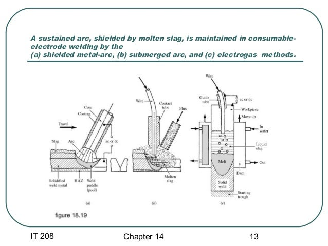 chapter 14 mechanisation and welding Fishpond new zealand, welding processes handbook (woodhead publishing series in welding and other joining technologies) by klas wemanbuy books online: welding processes handbook (woodhead.