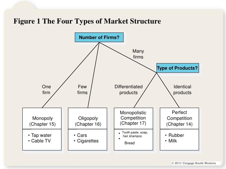 four different market structures Market structure definition and meaning the four types of market structures quickonomicseconomics help (2) oligopoly several large sellers there are four b.