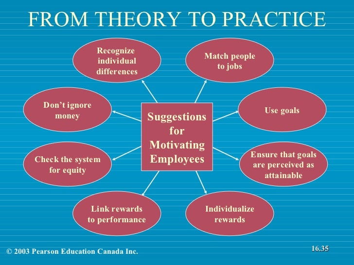 motivation theory and practice essay The dual factor theory is classified as a need based theory of motivation in management theory and practice and essays/management/motivation.