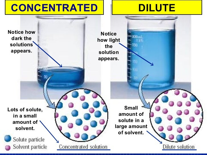 the effect of glucose concentration essay Free essay: introduction i am going to try and measure the rate of respiration in  yeast and find out what factors affect the rate of respiration.