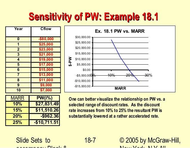 Sensitivity Analysis Business Plan