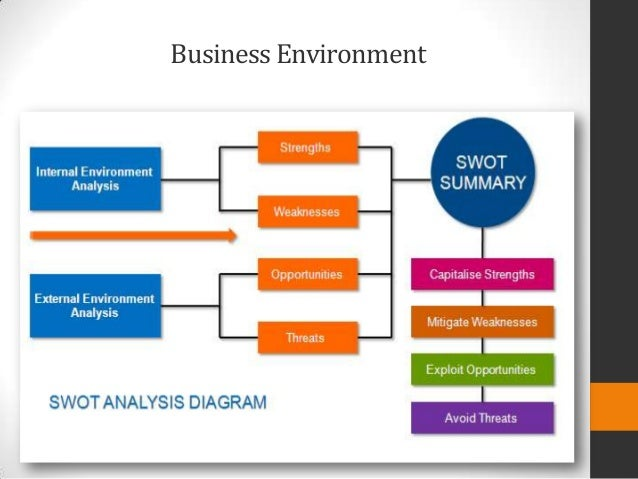 an analysis of the business environment in the philippines The philippines ranks number 117th with an environmental sustainability  the  strategy is 'to achieve economic growth with adequate protection of the country's.