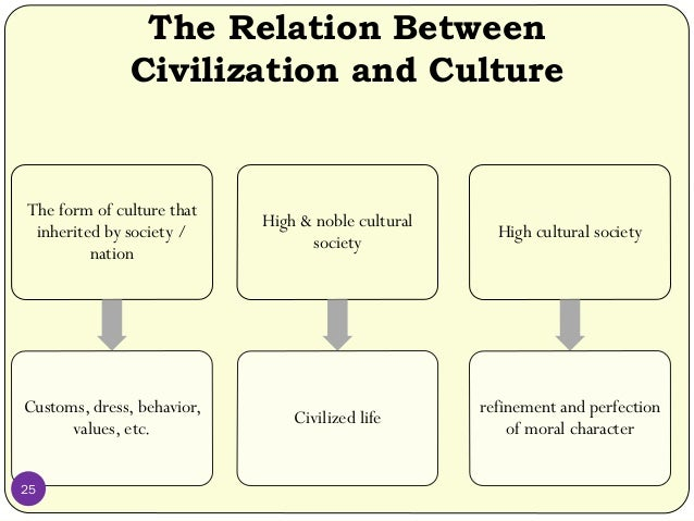 cultural differences between indian civilization and weste Differences and similarities between indian they present two opposite poles of the world and these poles are east and west political and cultural differences.