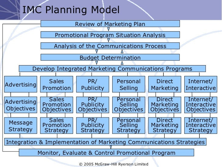 Integrated marketing communications for Marketing communications plan template pdf