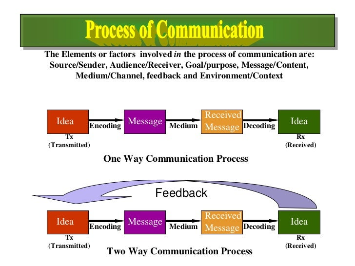 key elements of communication essay Ans disconfirmation lm essay 145 what are the key elements in the communication from ob 201 at saudi electronic university.