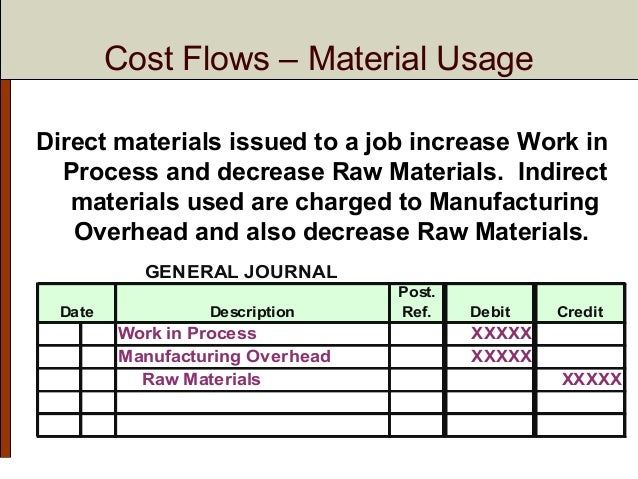 the purchase of raw materials on account in a process costing system is recorded with a This post describes process costing system for process using the process costing purchase of $750 of raw materials on account is.