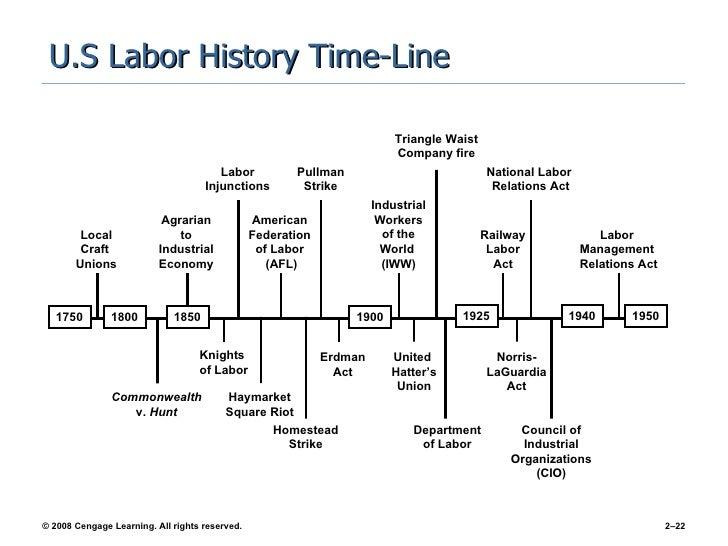 Chapter 2 Evolution Of Labor Management Relationships