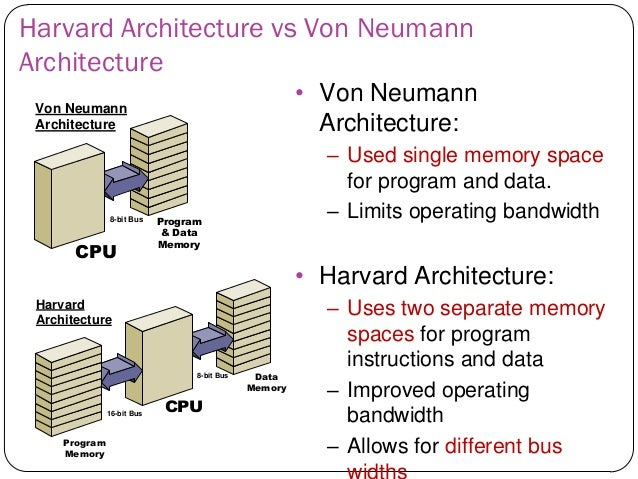 Embedded system chapter 2 part a for Architecture von neumann