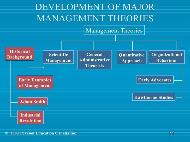 """different schools of management theory Introduction classical management theory is a """"body of management thought based on the belief that employees have only economical and physi."""