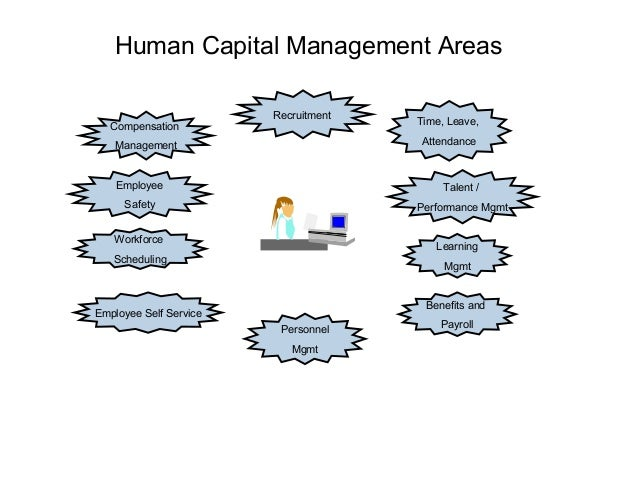 Human Capital Management Areas Compensation  Recruitment  Time, Leave, Attendance  Management  Employee  Talent /  Safety ...