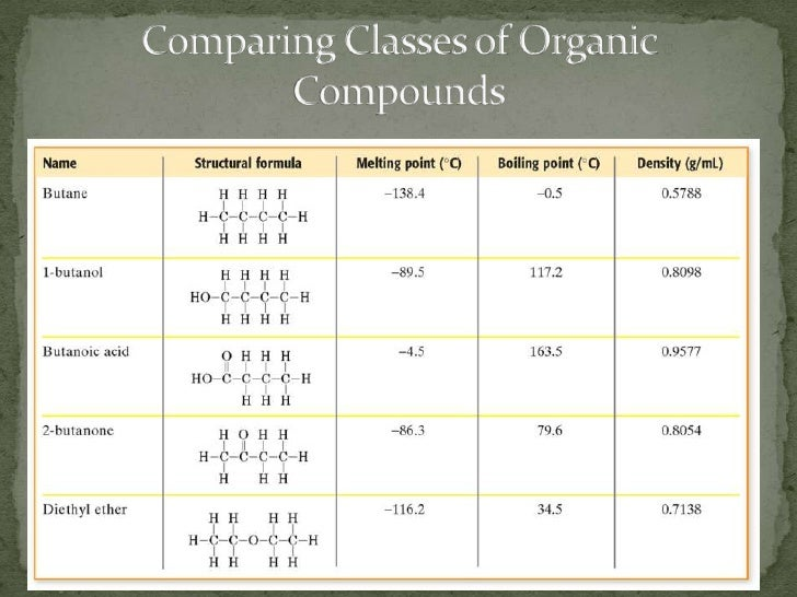 of Organic Compounds Organic Compounds Functional Groups