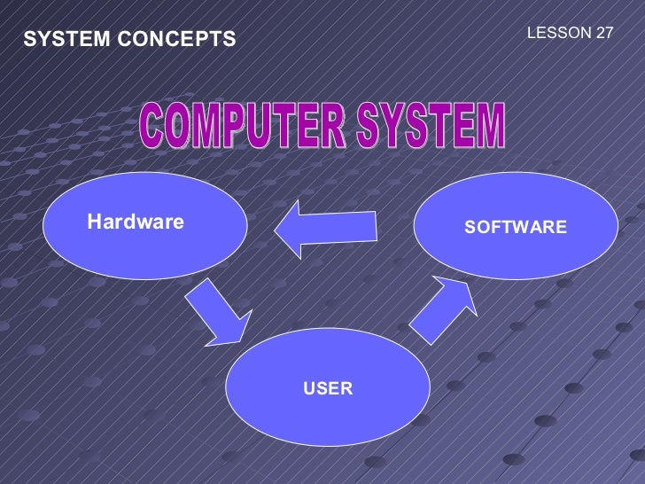 SYSTEM CONCEPTS  LESSON 27  COMPUTER SYSTEM SOFTWARE USER Hardware