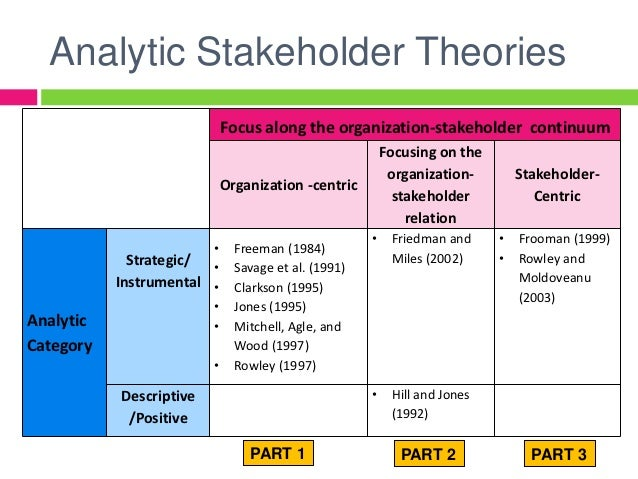 """stakeholder theory in organisational management """"macro"""" strategic management and organizational theory studies whole organizations and industries, especially how they adapt, and the strategies,."""