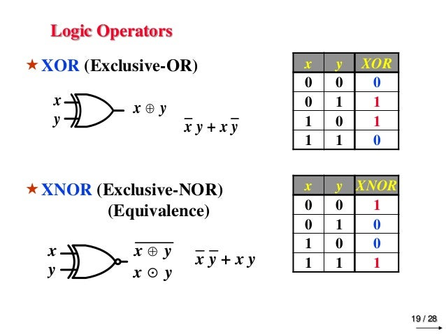 Digital logic design chapter 2 boolean algebra logic gates for Puertas xor y xnor
