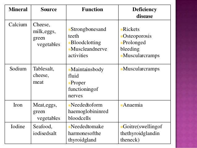 mineral function • needed for the formation of hemoglobin, which carries oxygen from the lungs to the body cells • sources: meats, eggs, dark green leafy vegetables, legumes, whole grains and enriched food products.