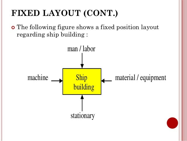 Layout Unit Position a Fixed Position Layout