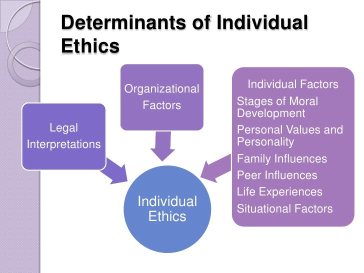external social pressures that may influence organizational ethics Organizational ethics is how an organization ethically responds to an internal or external stimulus organizational ethics express the values of an organization to its employees and other entities, irrespective of governmental and/or regulatory laws.
