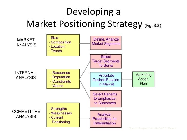 positioning strategy Brand positioning strategy covers objectives, definition and alternatives development brand positioning templates and examples are also provided.