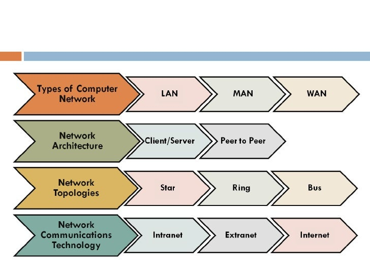 fundamental concepts of ethernet technology information technology essay Each networking technology had its strengths  modern ethernet networks use twisted pair  i will continue the discussion of basic networking hardware.