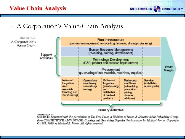 citibank value chain analysis The value chain, also known as value chain analysis, is a concept from business management that was first described and popularized by michael porter in his 1985 best-seller, competitive advantage.