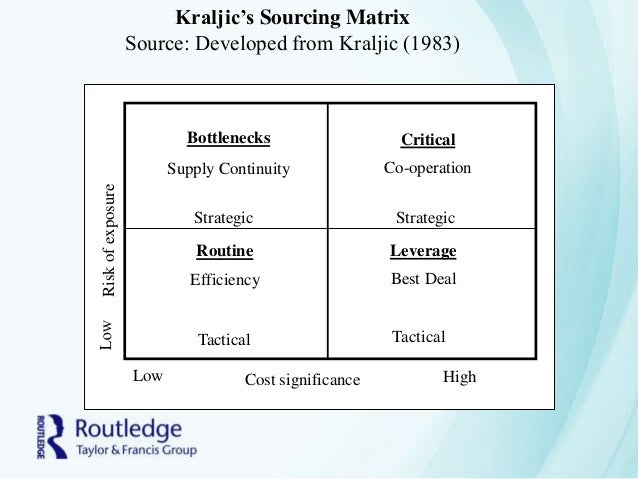 kraljic matrix simplified essay British universities have in the last one hundred years produced a vast and unsurpassable body of doctoral and other postgraduate research relating to india, pakistan, sri lanka, bangladesh, burma, afghanistan.