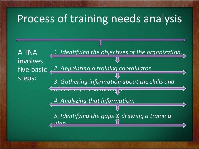case study determining training needs Group project: planning needs assessment, monitoring and evaluation for the case study (guidance for the needs determine how to improve the training.