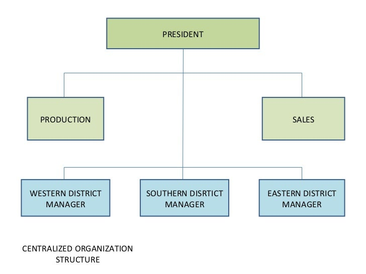 Centralized Organization Chart images