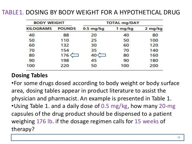 Viagra dose by body weight