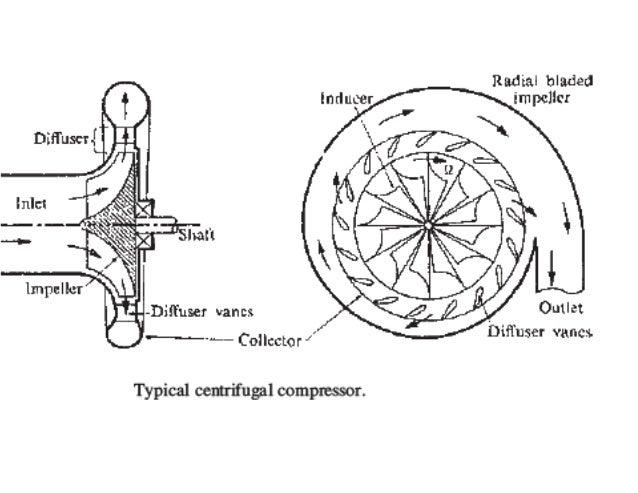 diagram of gas compressor