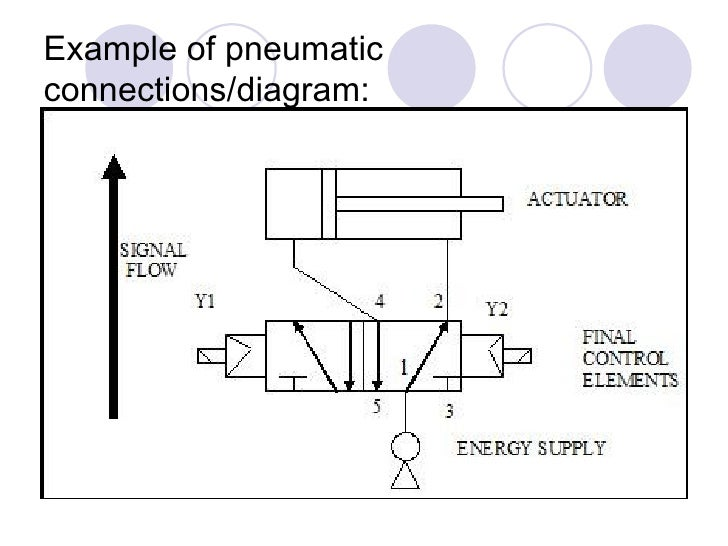 chapter  electro pneumatic updated      example of pneumatic connections diagram