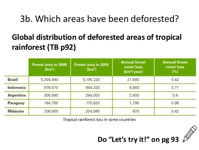How has the Production of beef for the global consumption of fast food affected the equatorial Rainforest?