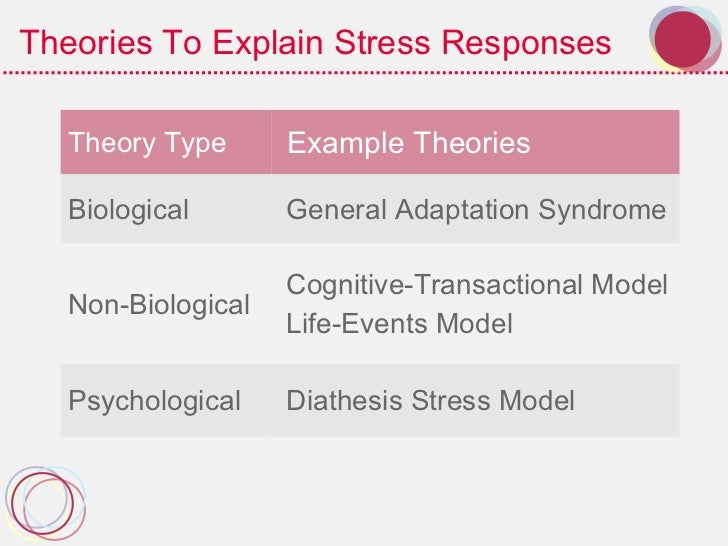 theory article analysis stress diathesis theory Social cognitive theory of posttraumatic recovery: the role of perceived self-efficacy author links open overlay panel charles c benight a albert bandura b show.