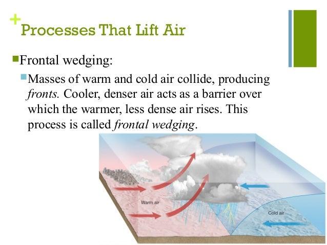Frontal Lifting Process Processes That Lift