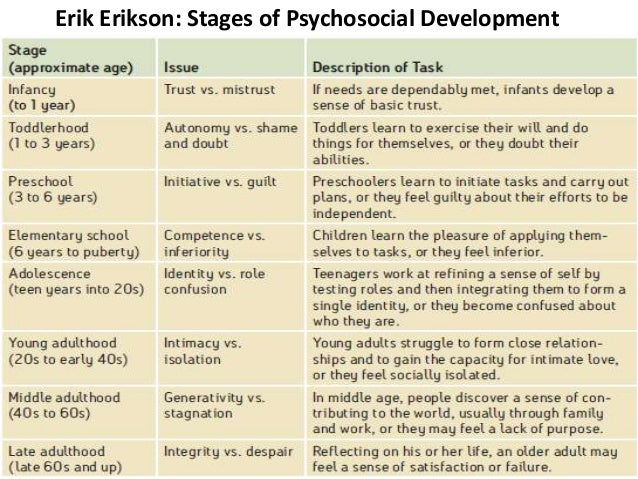 comparison of erikson and maslow The comparison and contrast of developmental theories nichole spiller psy 104: child and adolescent development instructor: sonja bethune monday, may 21, 2012.