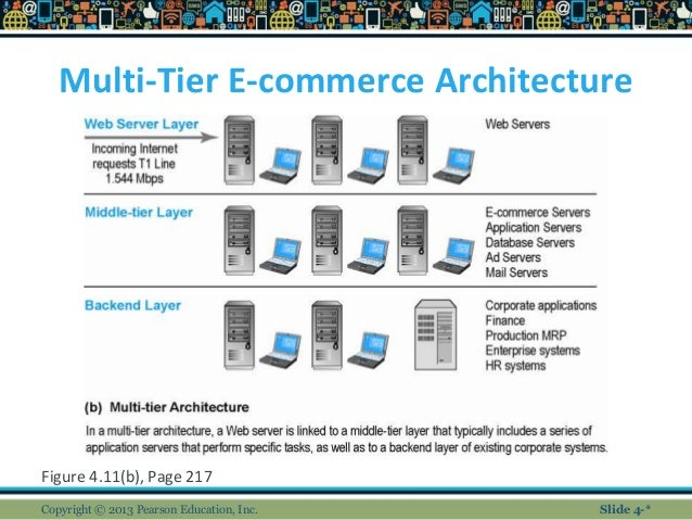 Chapter 4 for E commerce architecture