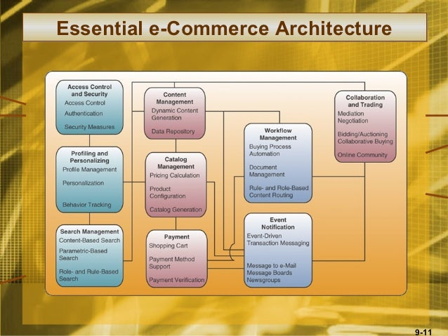 with a neat diagram explain the essential e commerce process