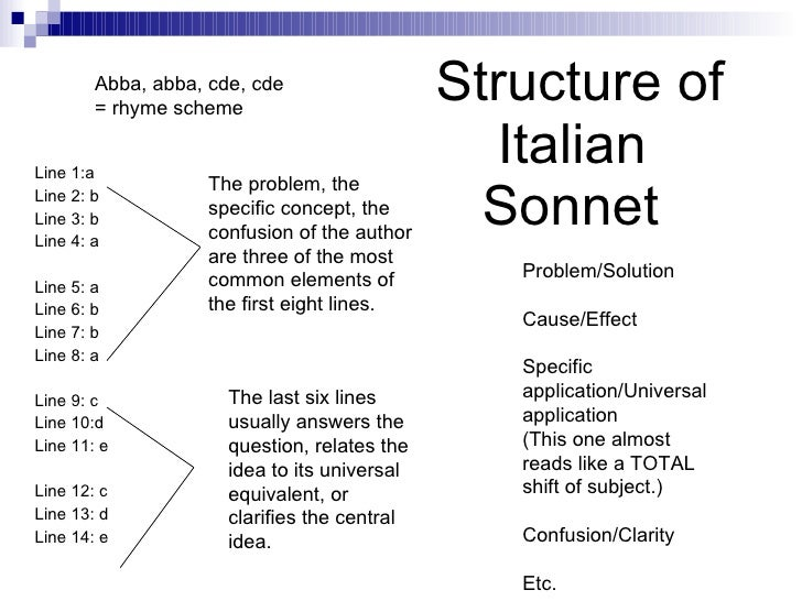 How to write a sonnet lesson plan