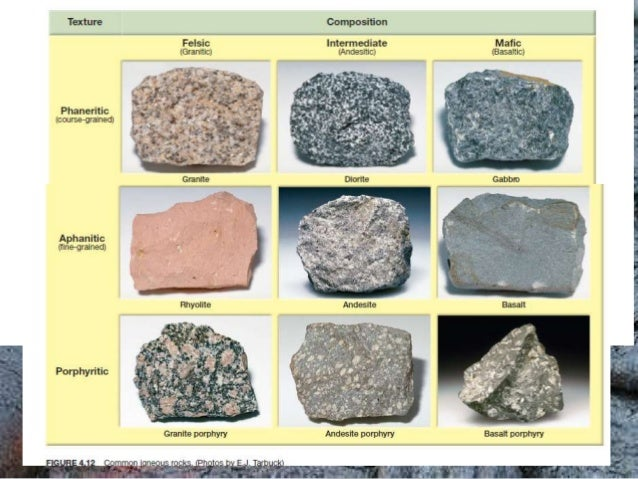 about igneous rocks and their names Quotes Types Of Sedimentary Rocks ...