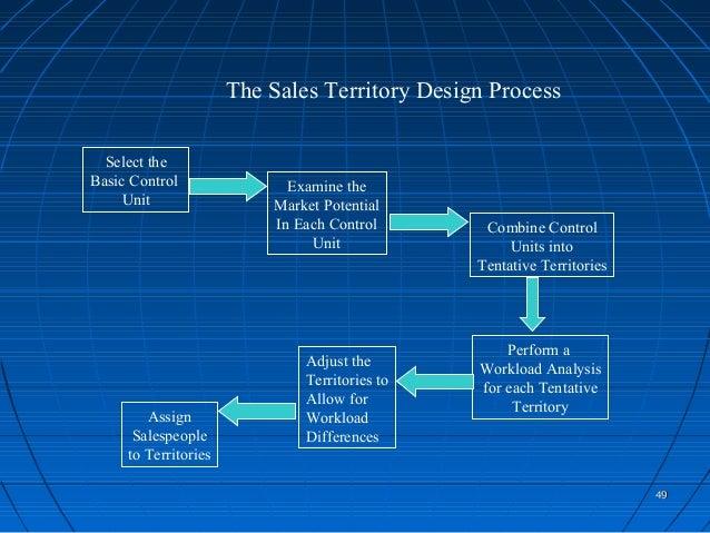 designing the sales territories