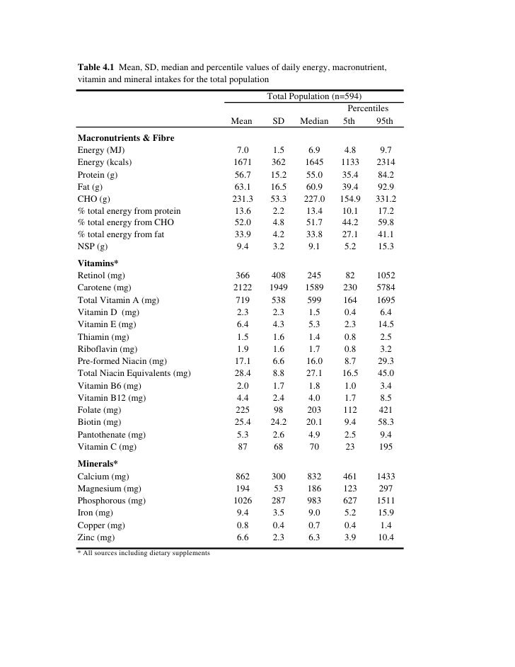 Table 4.1 Mean, SD, median and percentile values of daily energy, macronutrient, vitamin and mineral intakes for the total...