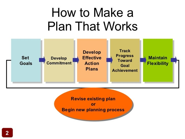 How To Make Plan