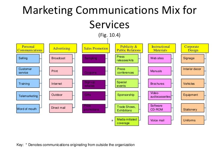the different elements in communication mix Each tool in the communication mix has different characteristics, which affect how they are used in conjunction with the media and communication messages according to fill (2009) four important characteristics can help guide your choice of which communication tool to use for delivering particular marketing communication messages.