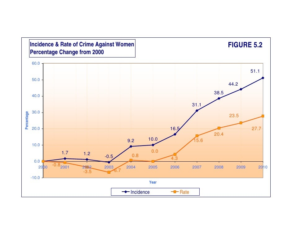 crime reporting and rates response Crime reporting and rates response john smith cjs/200 crime reporting and rates response the purpose of major crime reporting is to have a system in place that can produce statements on crimes based on statistics recorded by law enforcements agencies.