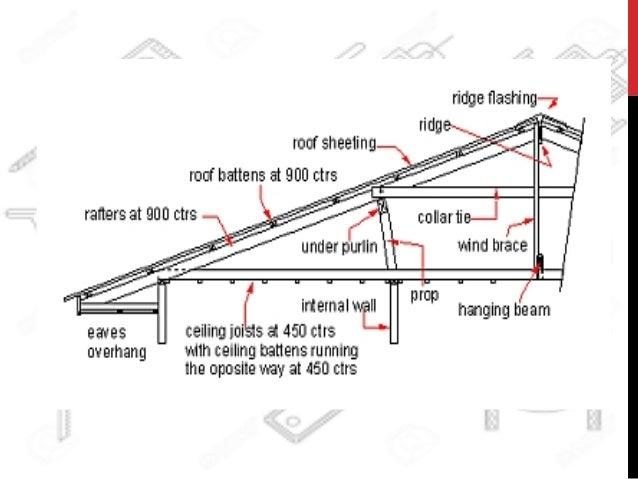 House Construction Terms Diagram Basement Window Framing