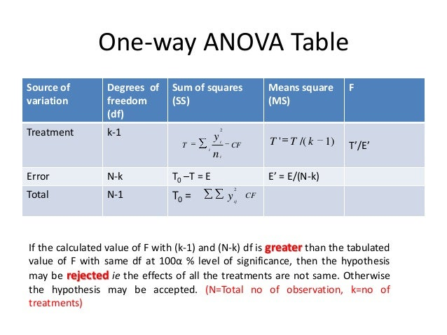 Chapter 5 experimental design for sbh for 1 way anova table