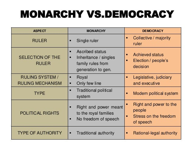 compare and contrast absolute and parliamentary monarchy What is the difference between constitutional monarchy and democracy- in a constitutional monarchy the monarch definition, parliamentary monarchy.