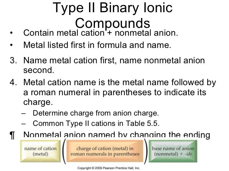 ionic compounds list